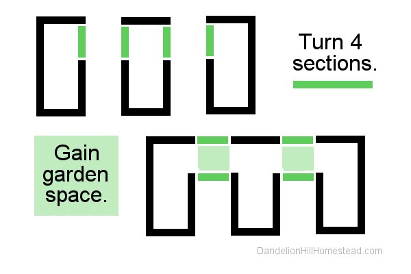 diagram of changing block configuration to get more garden space